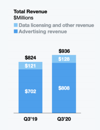 Q3 Earnings: Twitter und Microsoft übertreffen Analysten-Erwartungen
