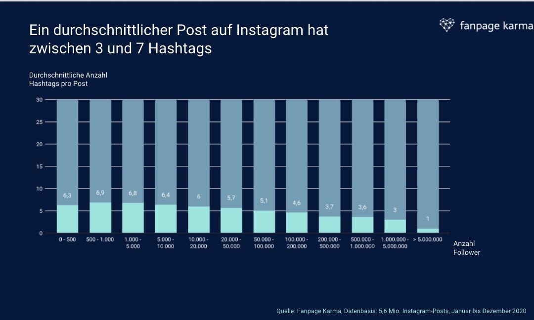 Neue Studie: So viele Hashtags solltest du auf Instagram benutzen