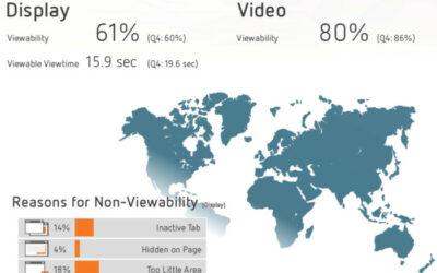 Viewability Benchmarks: Durchschnittliche Sichtbarkeitsrate von Videowerbung sinkt deutlich