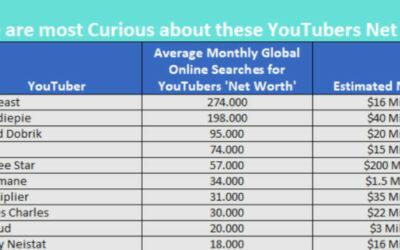 Wie reich sind PewDiePie, MrBeast und Co.? Nach diesen YouTuber-Vermögen suchen die meisten